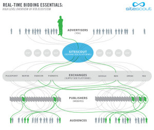 real-time-bidding-ecosystem-600x507